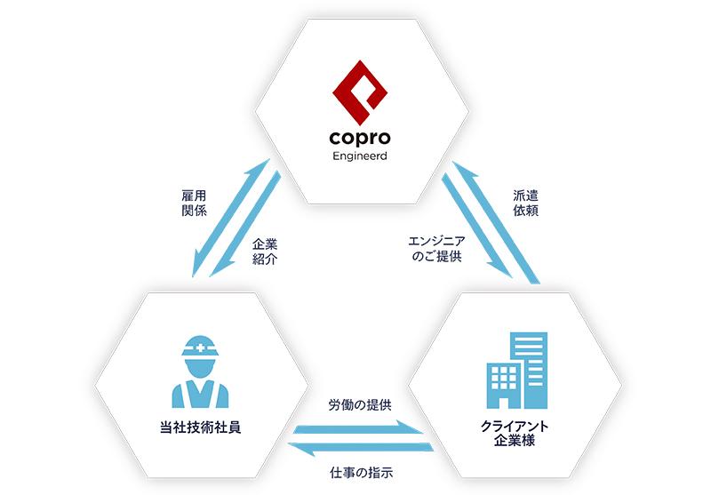 画像:コプログループ様の事業内容イメージ図