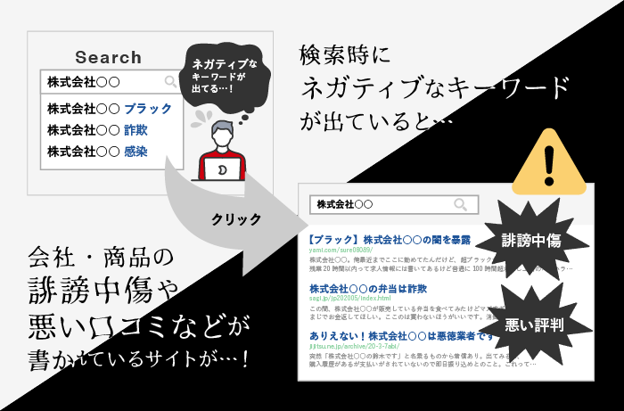 検索サジェストにネガティブキーワードが出ている図と、それをクリックした先の検索結果画面イラスト