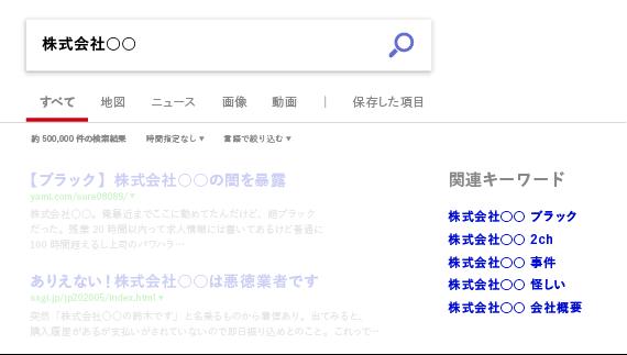bing関連キーワードのイメージ図