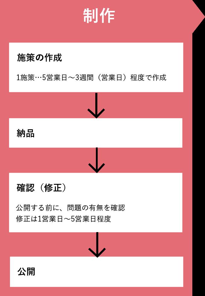 制作段階での施策内容図解