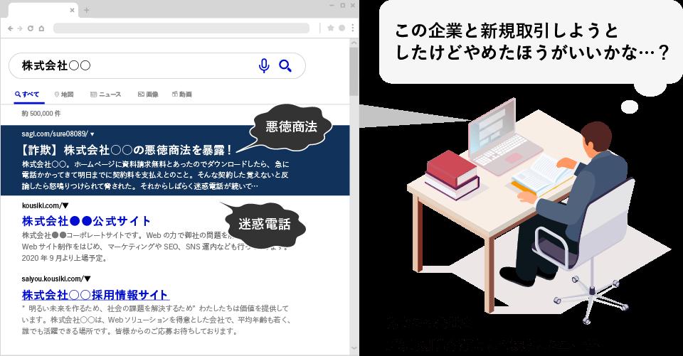 新規取引先候補を検索したらネガティブなサイトが表示されてしまったユーザーのイメージイラスト