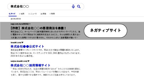 検索結果の1ページ目にネガティブな内容が書かれたサイトが表示されてしまっている例のイラスト
