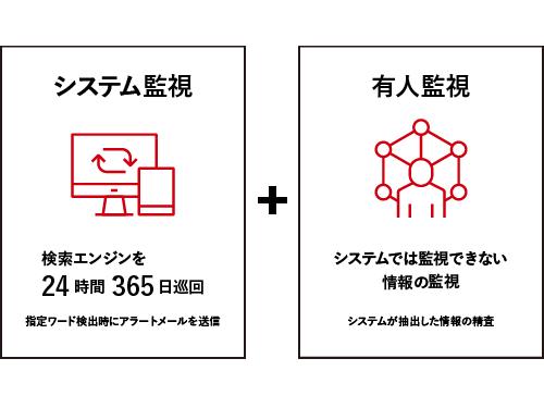システム監視と有人監視のハイブリット体制イメージ画像